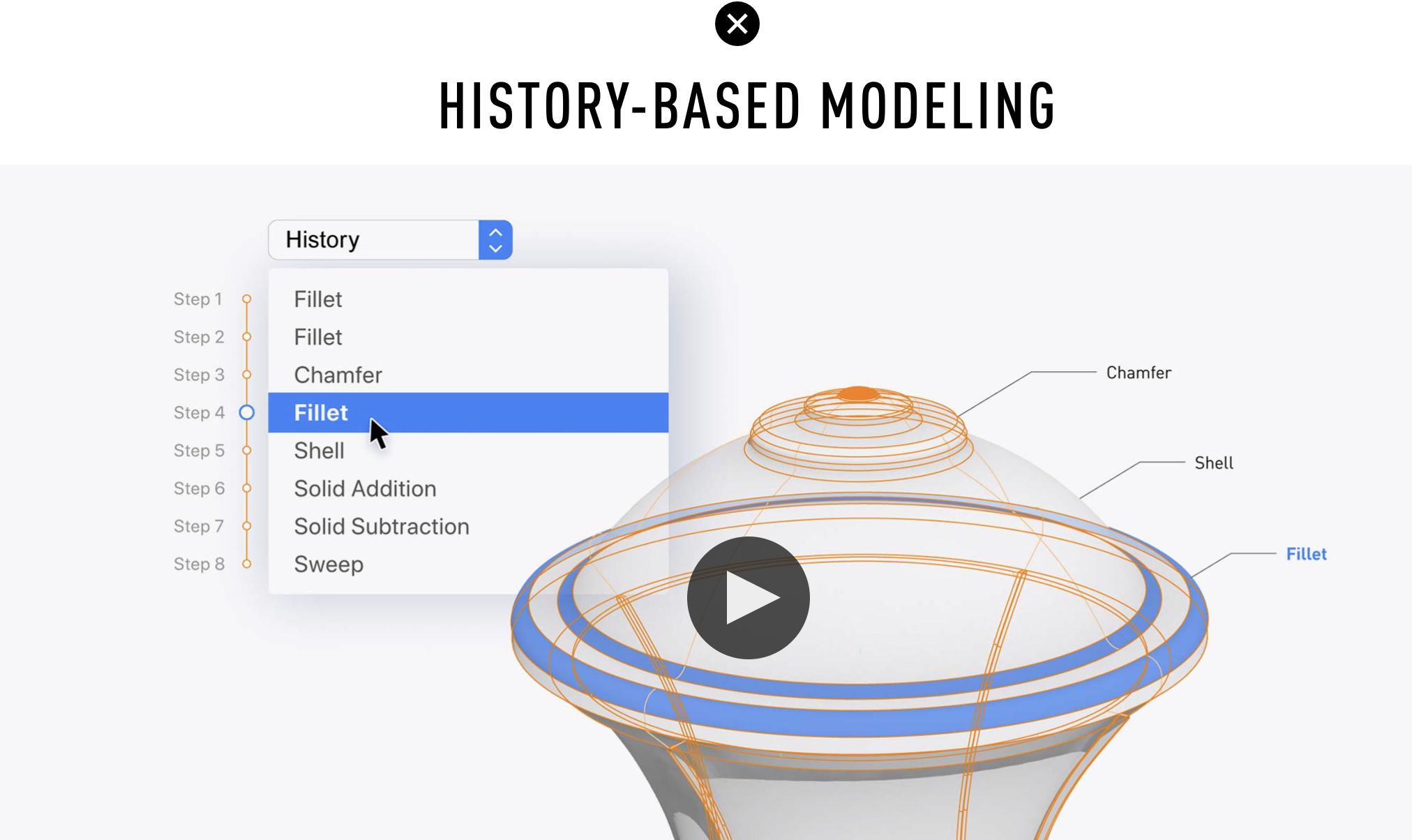History-Based Modeling?